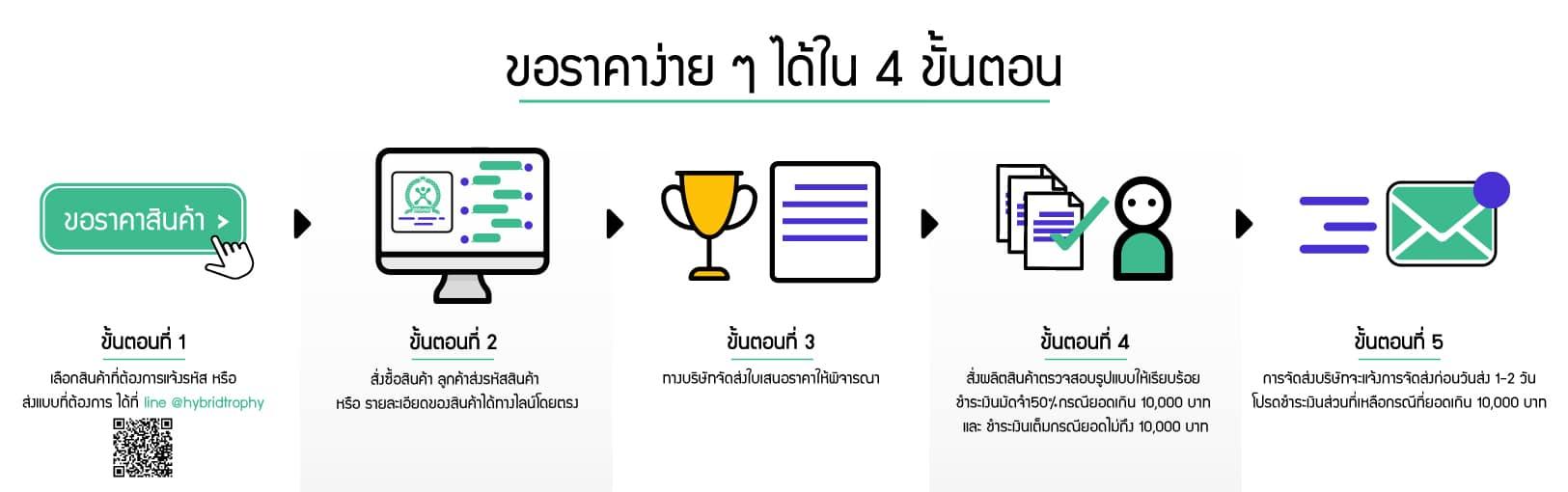 รับผลิตโล่รางวัล ถ้วยรางวัล ทุกชนิด สินค้าชั้นนำของประเทศไทย นำเข้าและจำหน่ายโล่รางวัล ถ้วยรางวัลมีให้เลือกหลากหลายชนิด หลากหลายรูปแบบ